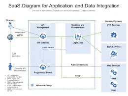 SaaS Diagram For Application And Data Integration