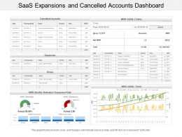 Saas Expansions And Cancelled Accounts Dashboard