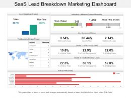 Saas Lead Breakdown Marketing Dashboard