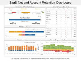 Saas Net And Account Retention Dashboard
