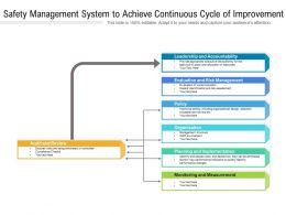 Safety Management System To Achieve Continuous Cycle Of Improvement