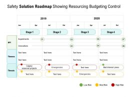 Safety Solution Roadmap Showing Resourcing Budgeting Control