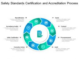 Safety Standards Certification And Accreditation Process