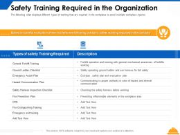 Safety Training Required In The Organization Evaluation Ppt Powerpoint Presentation Summary Styles