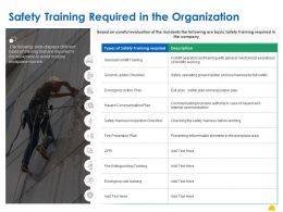 Safety Training Required In The Organization Ppt Powerpoint Presentation Inspiration