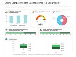 Salary Competitiveness Dashboard For HR Department Powerpoint Template