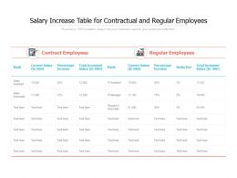 Salary Increase Table For Contractual And Regular Employees