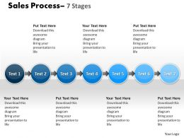 Sale Process 7 Stages 56