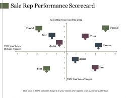 Sale Rep Performance Scorecard Ppt Model