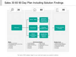 Sales 30 60 90 Day Plan Including Solution Findings