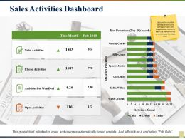 Sales Activities Dashboard Activities Per Won Deal Open Activities