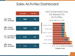 Sales Activities Dashboard Ppt Designs
