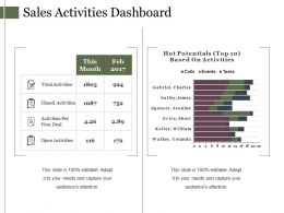 Sales Activities Dashboard Ppt Presentation