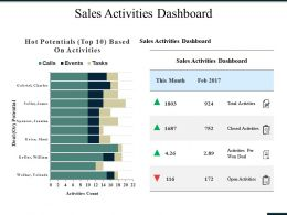 Sales Activities Dashboard Ppt Summary Maker