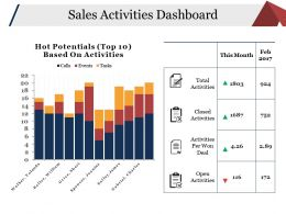 Sales Activities Dashboard Presentation Pictures