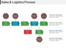 Sales And Logistics Process