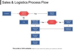 Sales And Logistics Process Flow