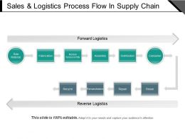 Sales And Logistics Process Flow In Supply Chain