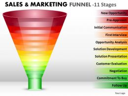 Sales And Marketing Funnel With 11 Stages