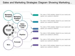 Sales And Marketing Strategies Diagram Showing Marketing Prospects Sales Qualified Leads Forecast