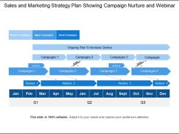 Sales And Marketing Strategy Plan Showing Campaign Nurture And Webinar