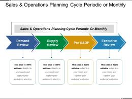 Sales And Operations Planning Cycle Periodic Or Monthly