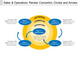 Sales And Operations Review Concentric Circles And Arrows