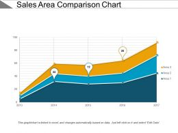 Sales Area Comparison Chart Powerpoint Slide Backgrounds