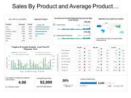 Sales By Product And Average Product Price E Commerce Dashboard