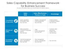 Sales Capability Enhancement Framework For Business Success