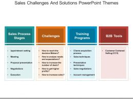 Sales Challenges And Solutions Powerpoint Themes