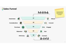 sales_challenges_powerpoint_presentation_slides_Slide08