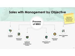 sales_challenges_powerpoint_presentation_slides_Slide18