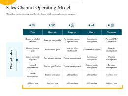 Sales Channel Operating Model Ideal Partner Ppt Powerpoint Presentation Portfolio Infographics