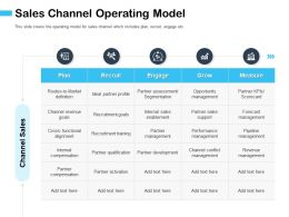 Sales Channel Operating Model To Ideal Ppt Powerpoint Presentation Model Display