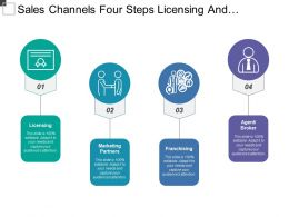 Sales Channels Four Steps Licensing And Franchising