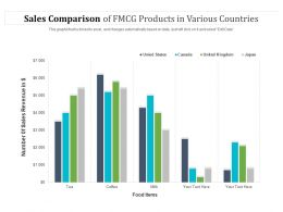 Sales Comparison Of FMCG Products In Various Countries