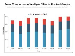 Sales Comparison Of Multiple Cities In Stacked Graphs