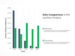 Sales Comparison Of Old And New Product