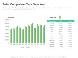 Sales Comparison Year Over Year Sales Enablement Enhance Overall Productivity Ppt Tips