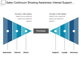 Sales Continuum Showing Awareness Interest Support Loyalty