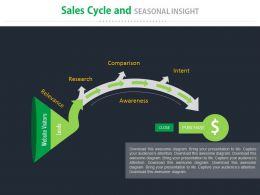 Sales Cycle And Seasonal Insight Ppt Slides