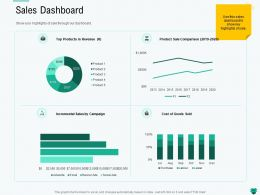 Sales Dashboard Highlights Ppt Powerpoint Presentation Slides Graphic Images