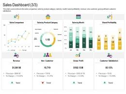 Sales Dashboard Revenue Cross Selling Strategies Ppt Pictures