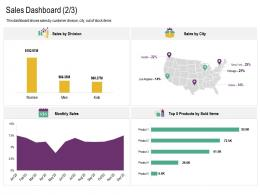 Sales Dashboard Sales Cross Selling Strategies Ppt Sample