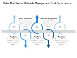 Sales Distribution Materials Management Goal Performance Brand Perception