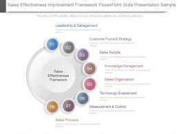 Sales Effectiveness Improvement Framework Powerpoint Slide Presentation Sample