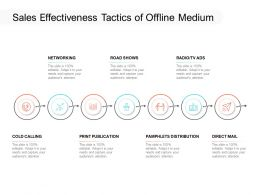 Sales Effectiveness Tactics Of Offline Medium