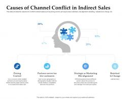 Sales Enablement Channel Management Causes Of Channel Conflict In Indirect Ppt Diagrams