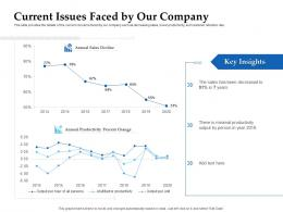 Sales Enablement Channel Management Current Issues Faced By Our Company Ppt Infographics